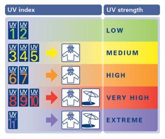MeteoCercal - Cercal CDV - Previsão do Índice UV