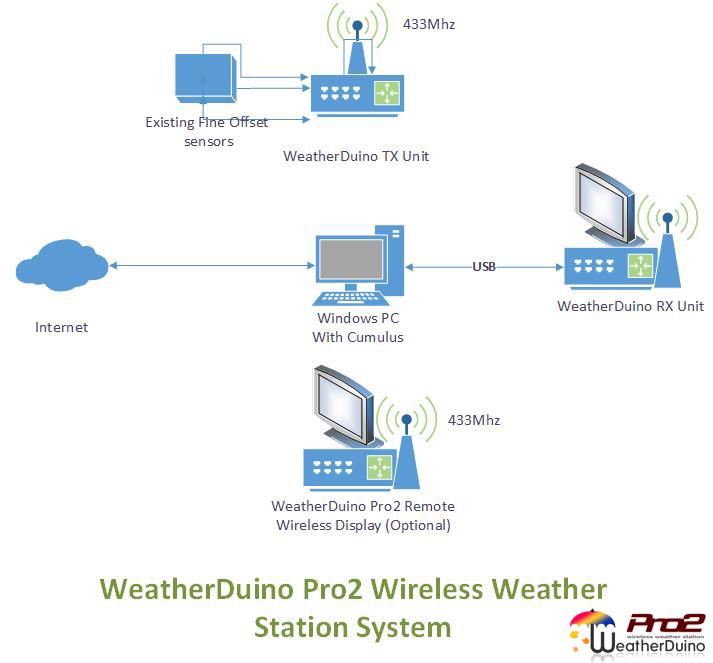 [Image: WeatherDuinoSystem.jpg]